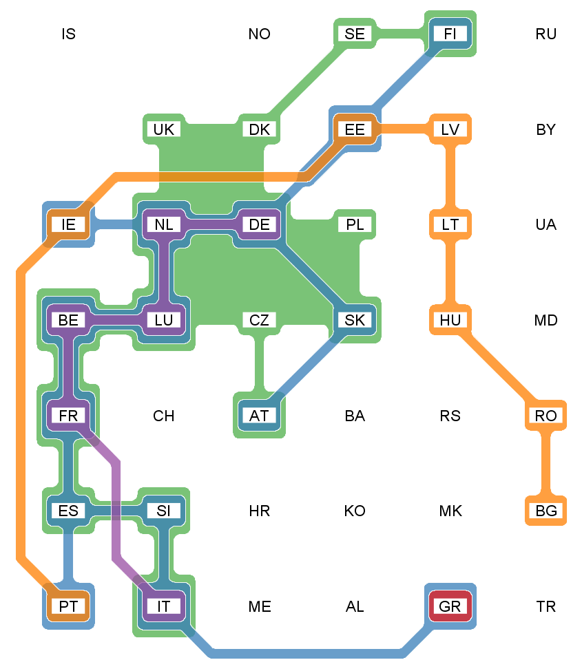 Using small multiples with gaps to show set membership with rough geography. Here European countries are associated geographically through a small multiple with gaps and with coloured lines that show membership of four different groupings or sets.