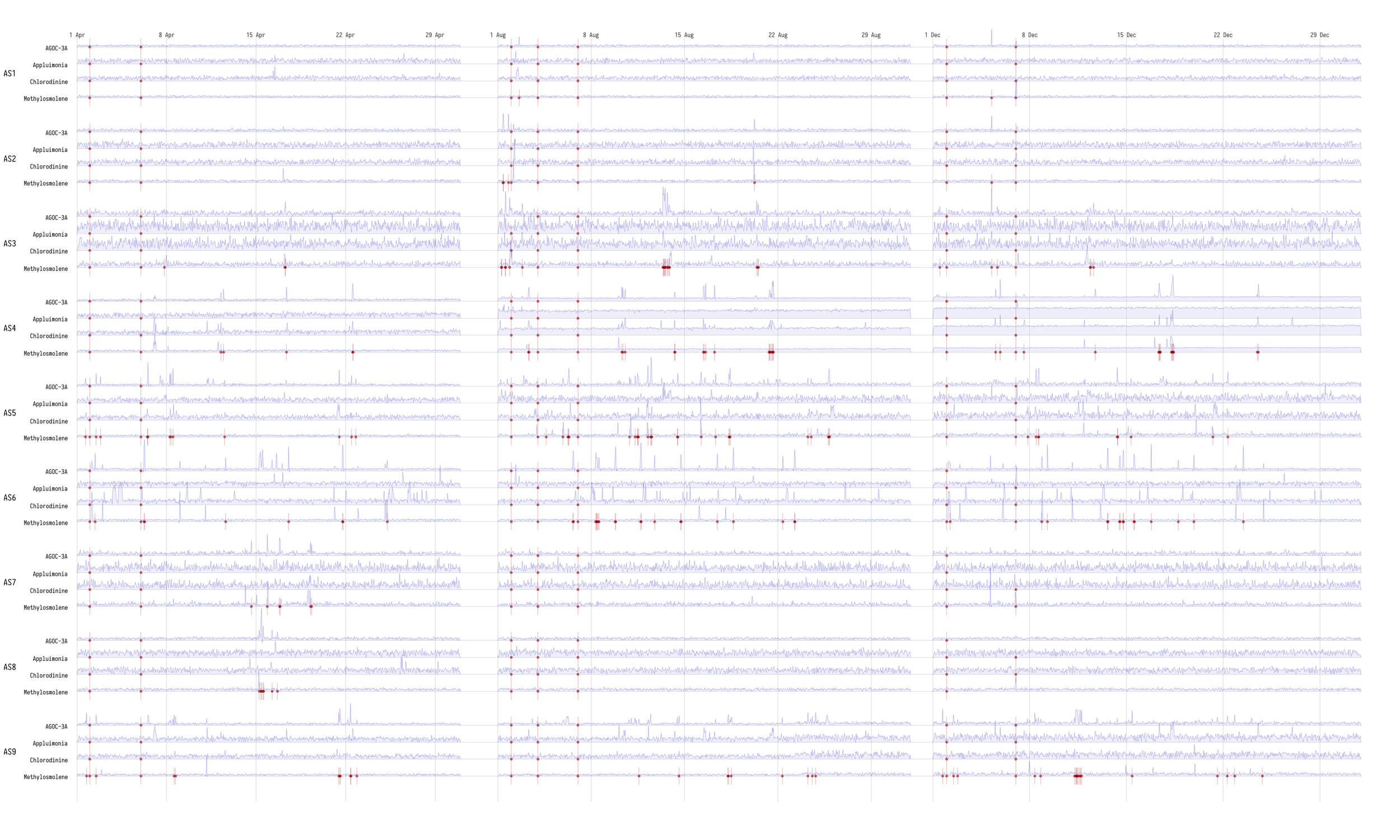 Figure 1  - The 9 sensors' readings over the three month-long periods showing missing readings in red.