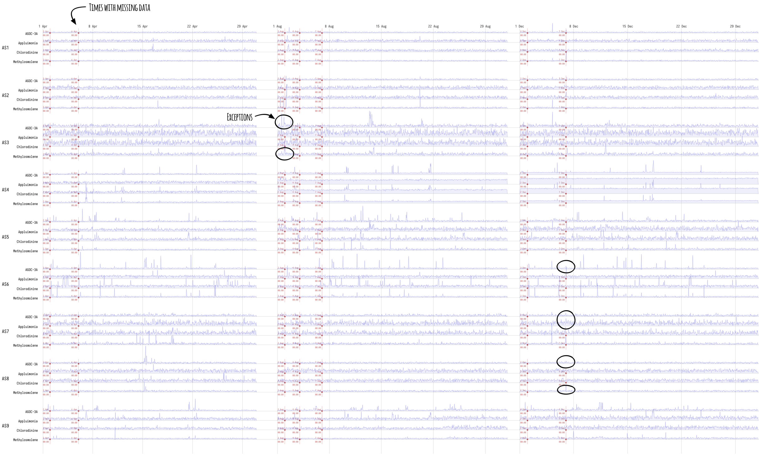 Figure 2  - Missing midnight readings (in red) over the three month-long periods.