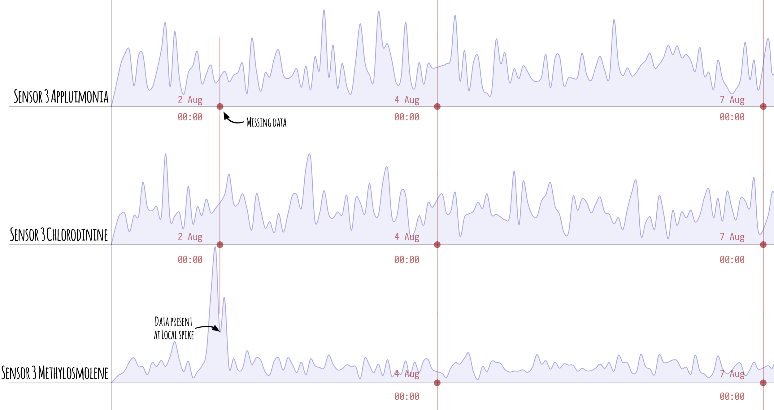Figure 3  -Zoomed in Sensor 3 chart showing exception to 2nd August data gap coincides with Methylosmolene spike.
