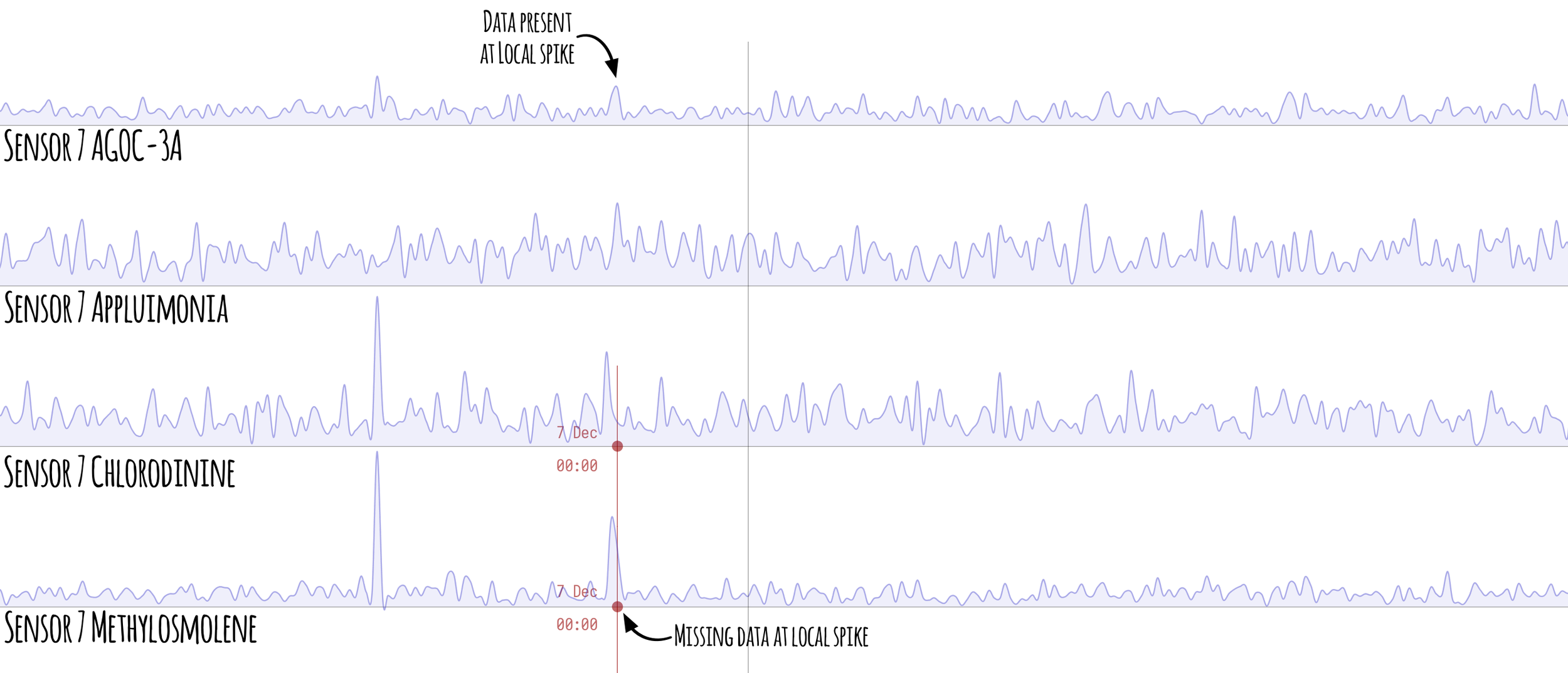 Figure 5  -Zoomed in Sensor 7 chart showing the AGOC-3A exception to 7th December data gap coincides with spike in Methylosmolene.