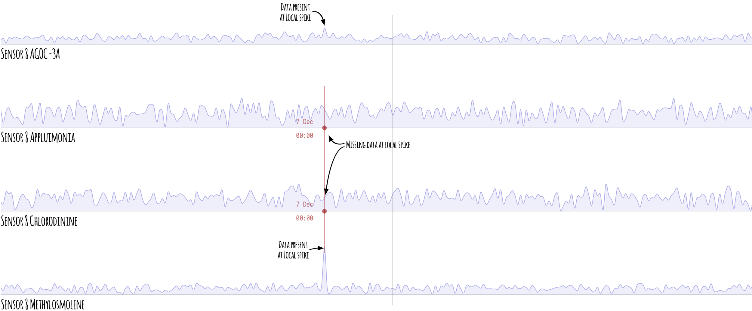 Figure 6  -Zoomed in Sensor 8 chart showing the Methylosmolene and AGOC-3A exceptions to 7th December data gap coincides with large spike in Methylosmolene and moderate spike in AGOC-3A.