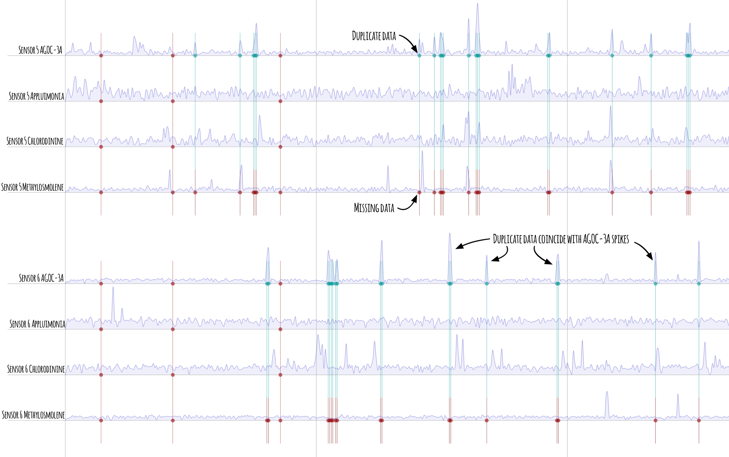 Figure 7  -Zoomed in portion of sensors 5 and 6 readings showing alignment of duplicate (gree discs) and missing values (red discs) and the (possible) correlation with spikes of AGOC-3A concentrations.