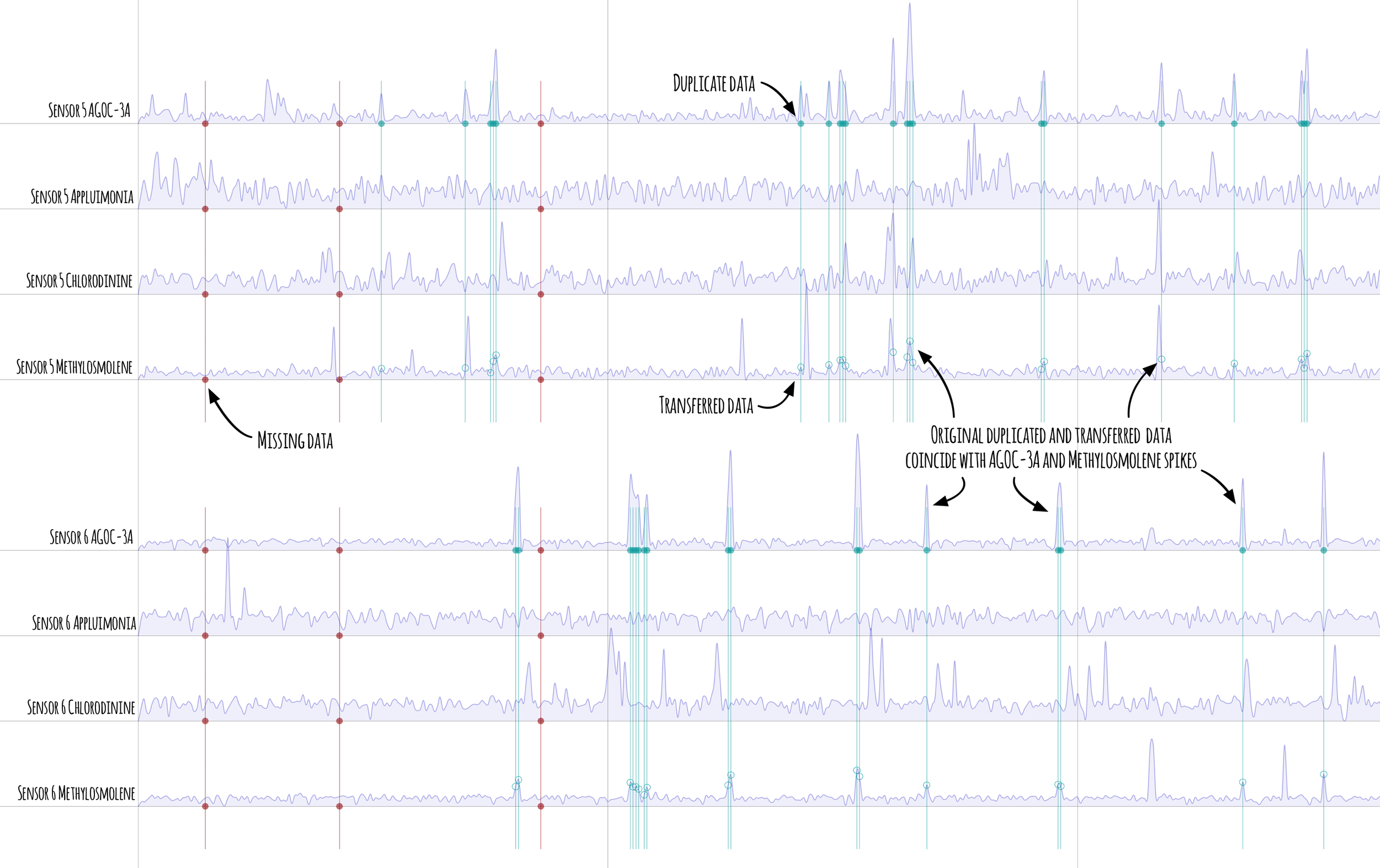 Figure 8  -Zoomed in portion of sensors 5 and 6 readings showing transfer of duplicate readings from ACOC-3A to Methylosmolene (original duplicates shown as solid green disks, transferred values green circles). Spikes remain at these points in both AGOC-3A and Methylosmolene.