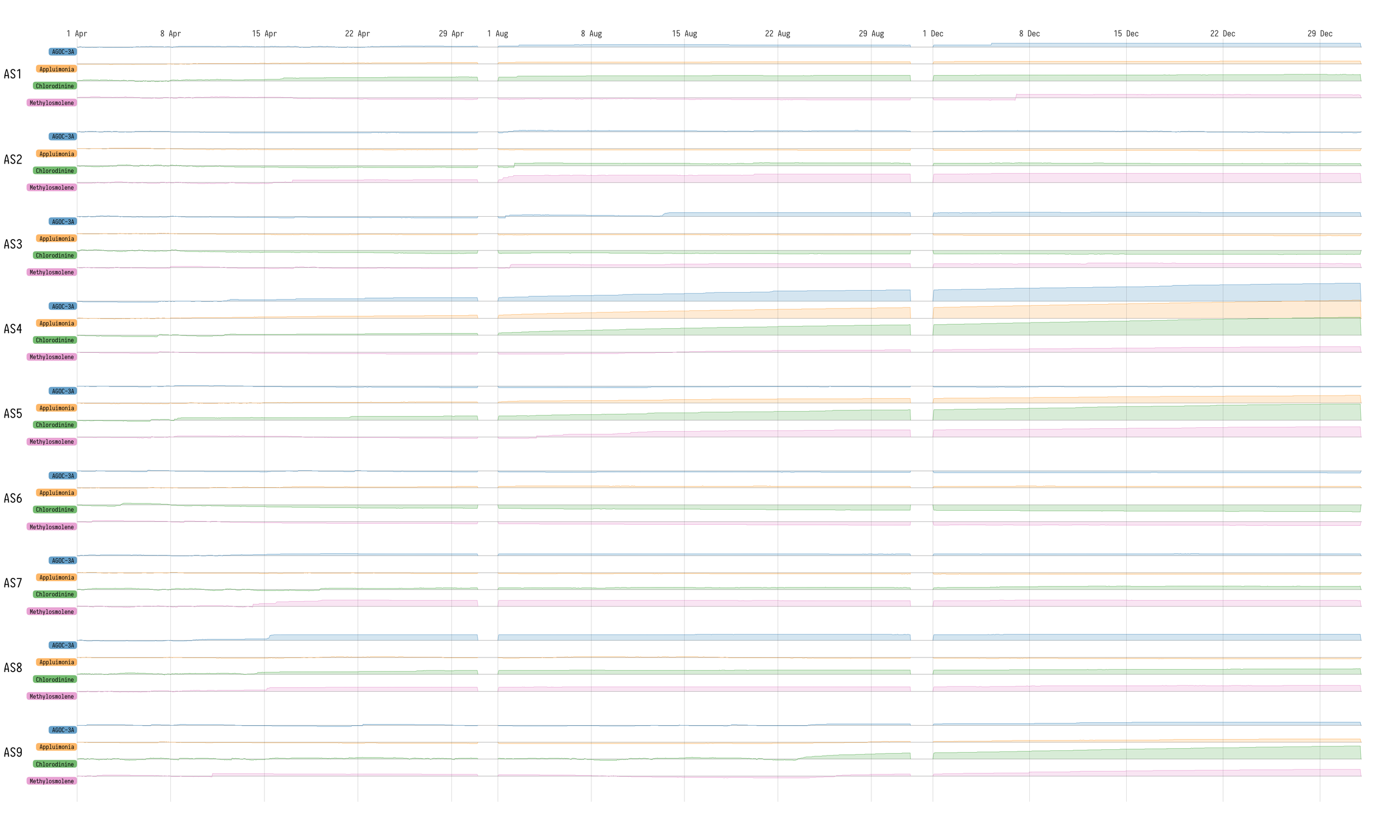 Figure 10  -CUSUM charts for all sensors/chemicals over time.