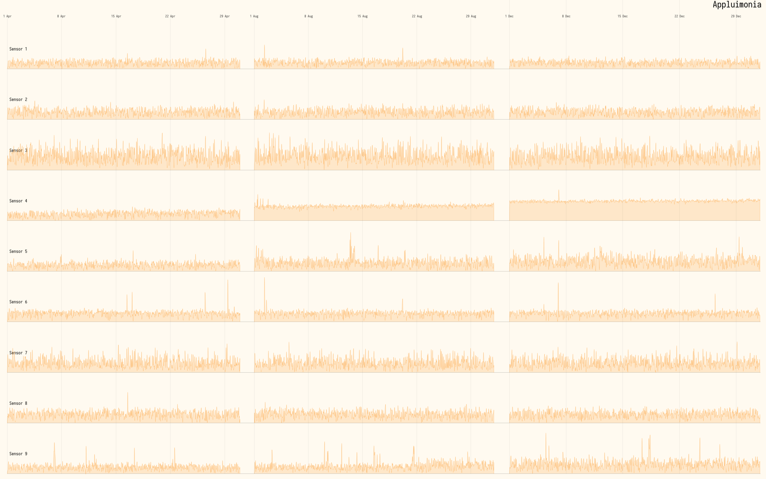 Figure 12  -Square root of Appluimonia levels over time. All 9 sensors scaled equally.