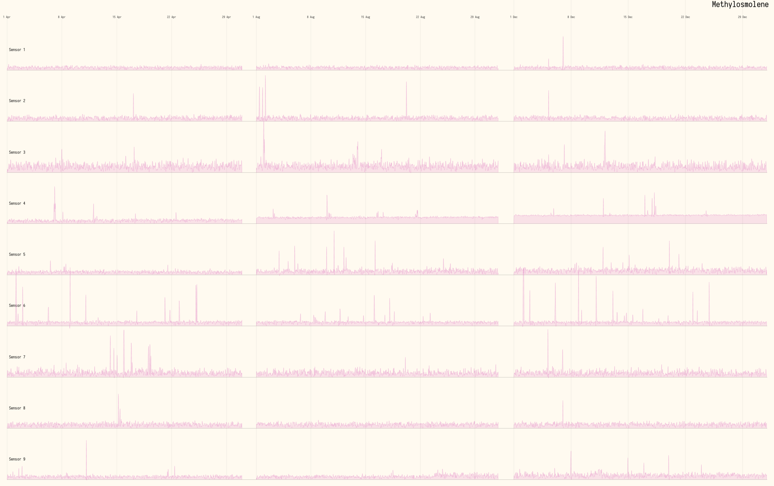 Figure 14  -Square root of Methylosmolene levels over time. All 9 sensors scaled equally.