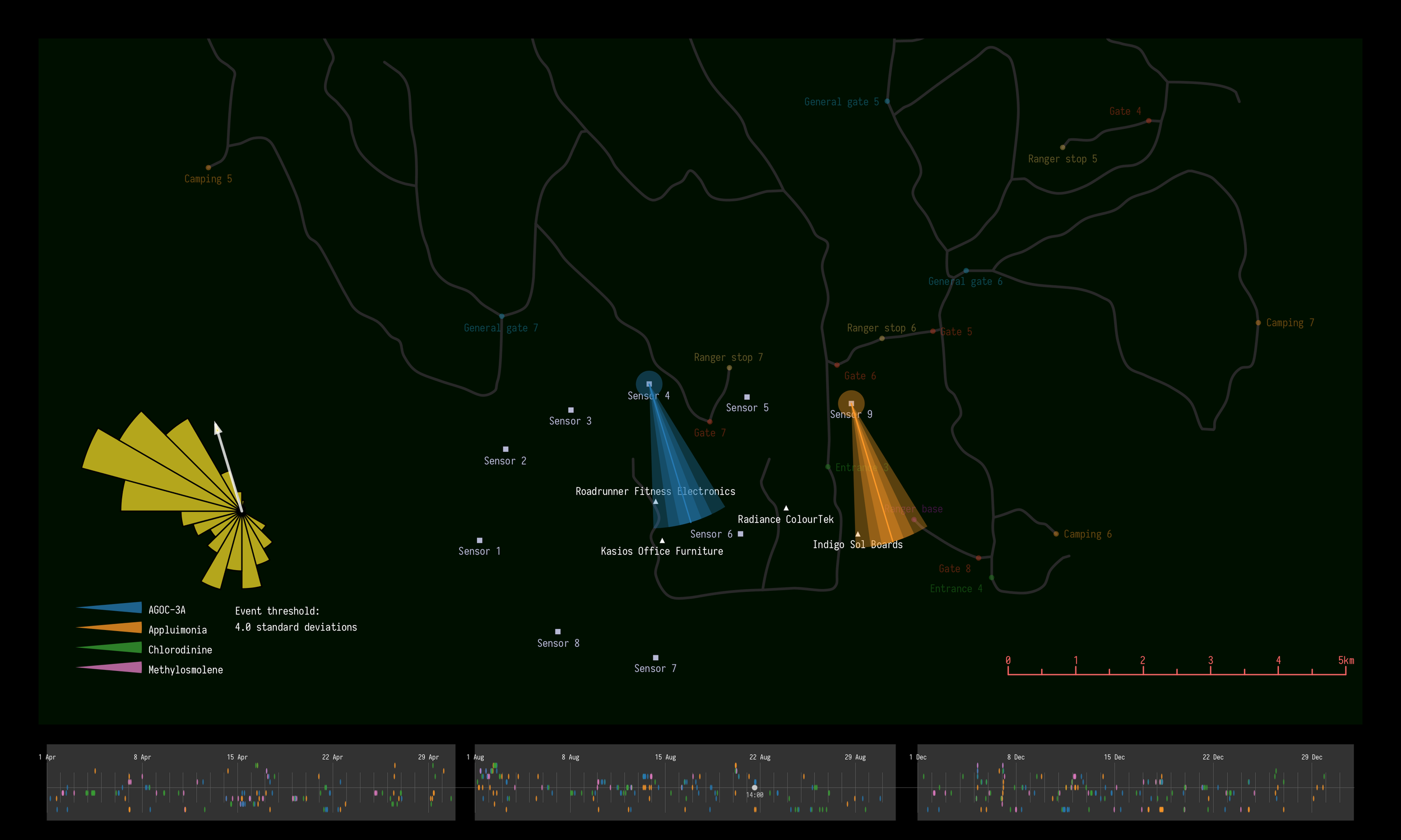 Figure 17  -Example of two detection events shown on 21st August, 14:00 by Sensors 4 and 9 in map and timeline views. Cones show probable source direction based on measured wind direction and speed at time of event. Wind rose on left shows summary of prevailing wind (yellow segments) and direction and speed of wind at selected event time (white arrow).