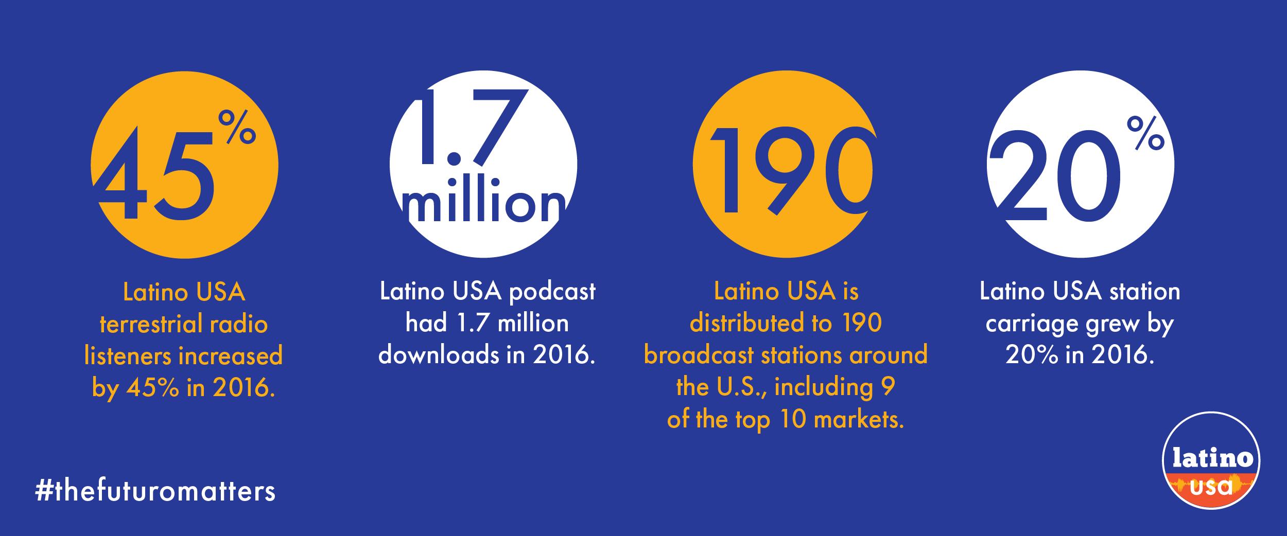 latino_webstats.png
