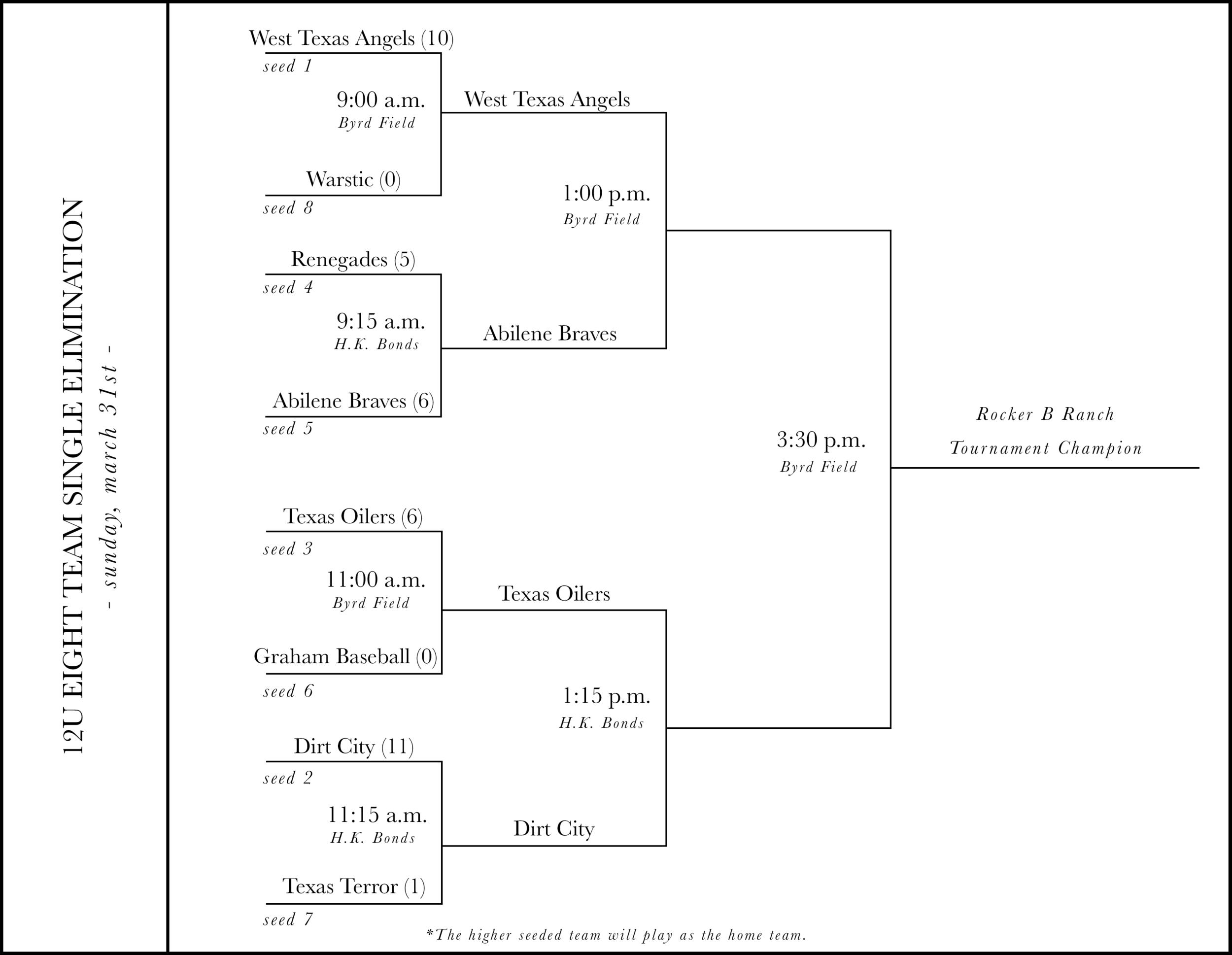 Rocker B Ranch Baseball Tournament Bracket (March 29th - March 31st).png