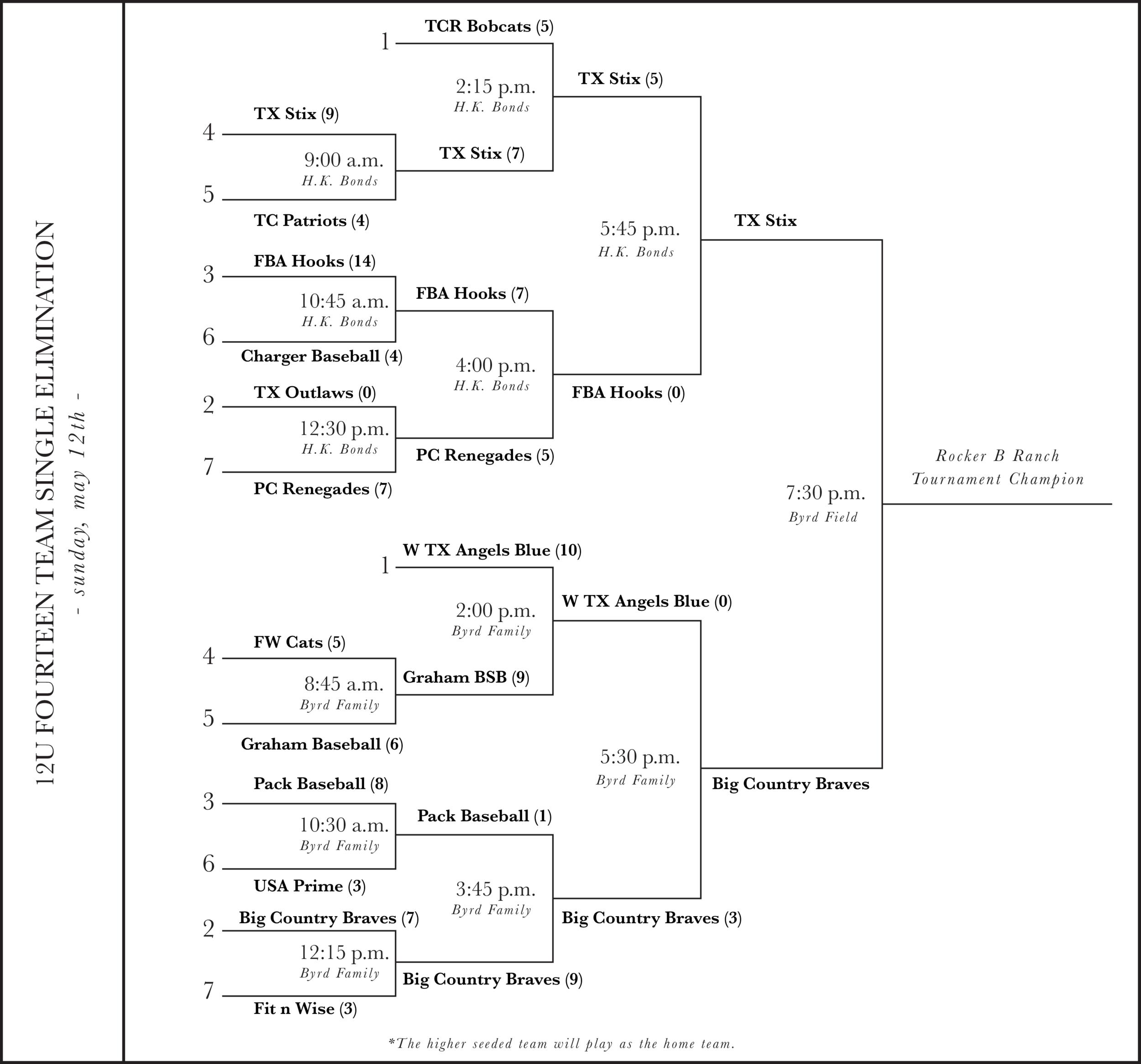 Elimination Bracket final.png
