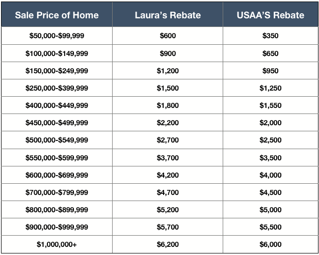 Homes for sale near peterson aFB, fort carson, air force academy