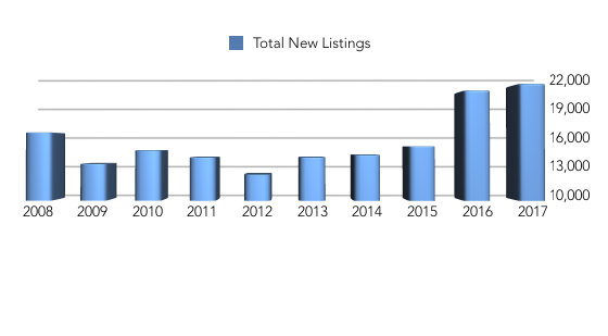 Colorado Springs New listings year over year