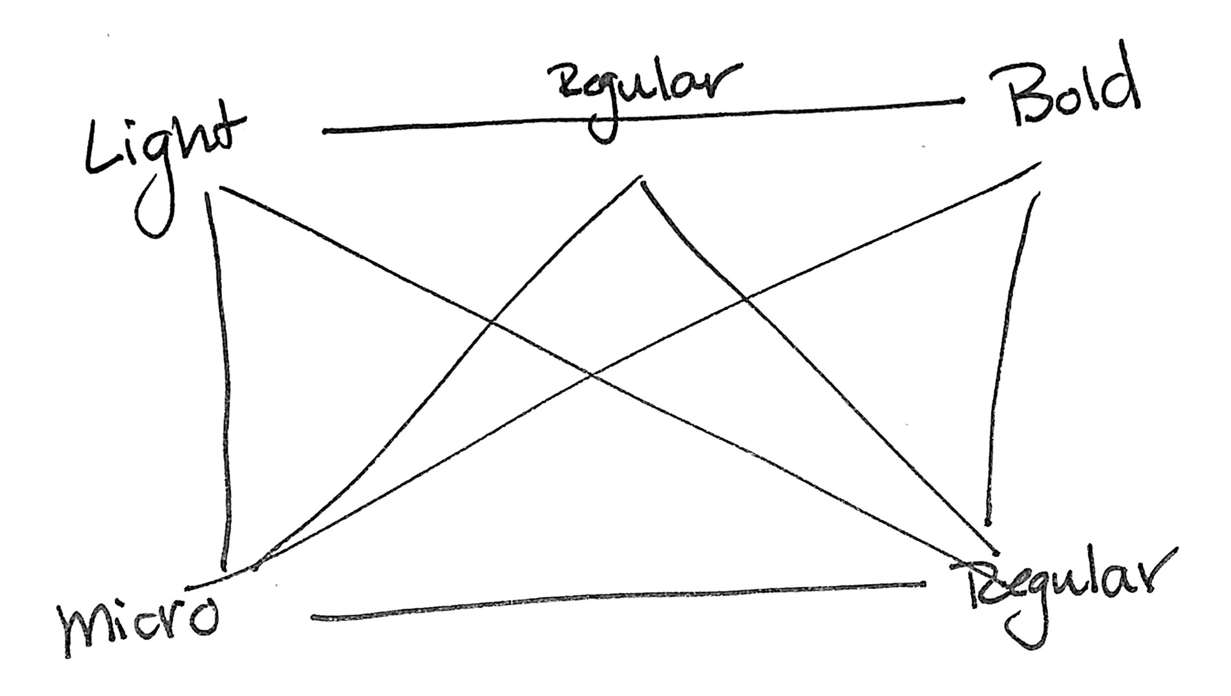 Figure 2. Sketch of different variables when mapping out my variable font.
