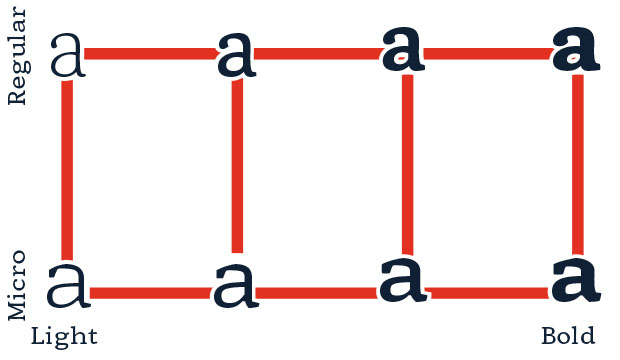Figure 3. Redesign of function of variable font.