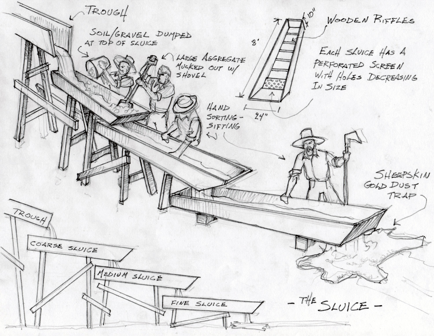 This sketch was to explain to the production how a 19th century gold sluice would work.
