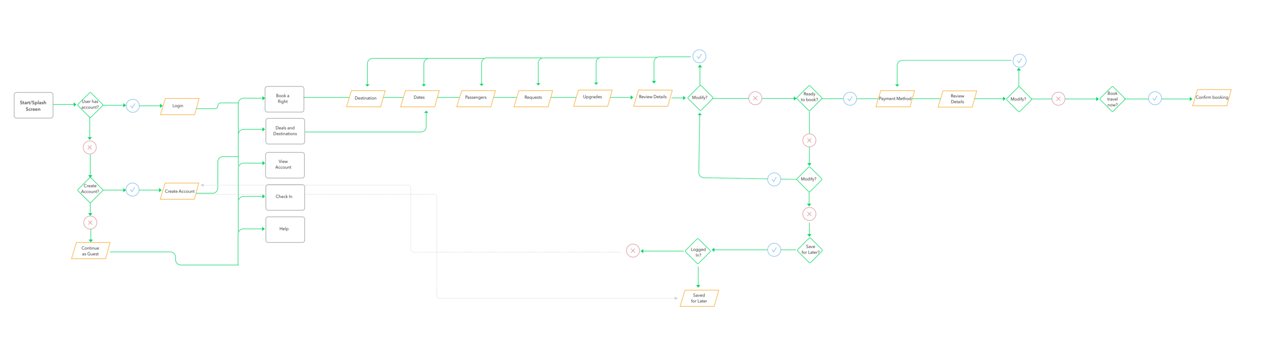 (click to enlarge the user flow diagram)