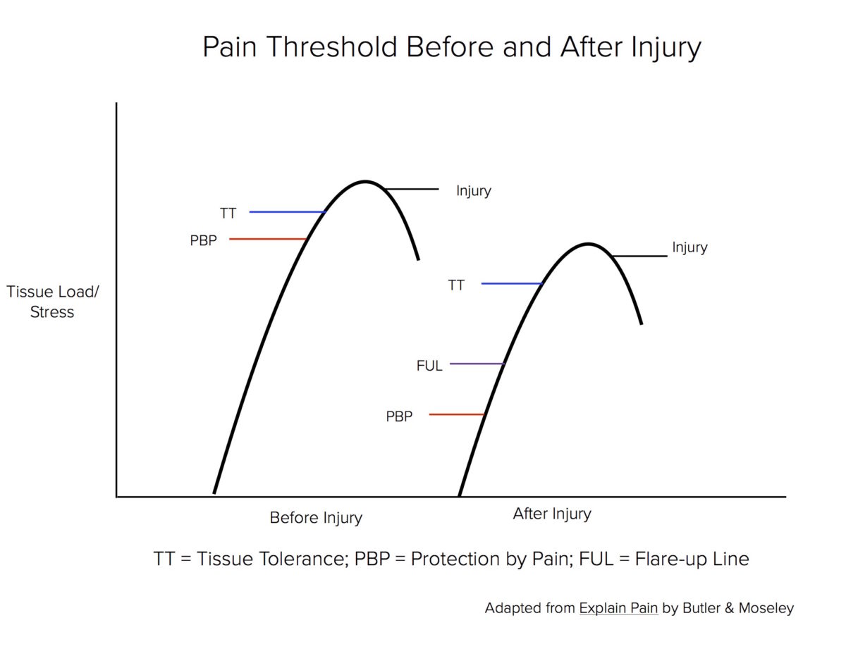 Pain-Threshold-Before-and-After-Injury-1-1-1200x921.jpg