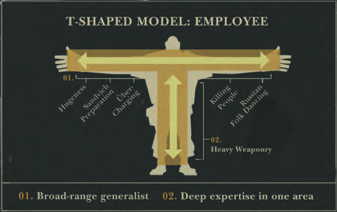 According to this diagram, Valve knows what's up.