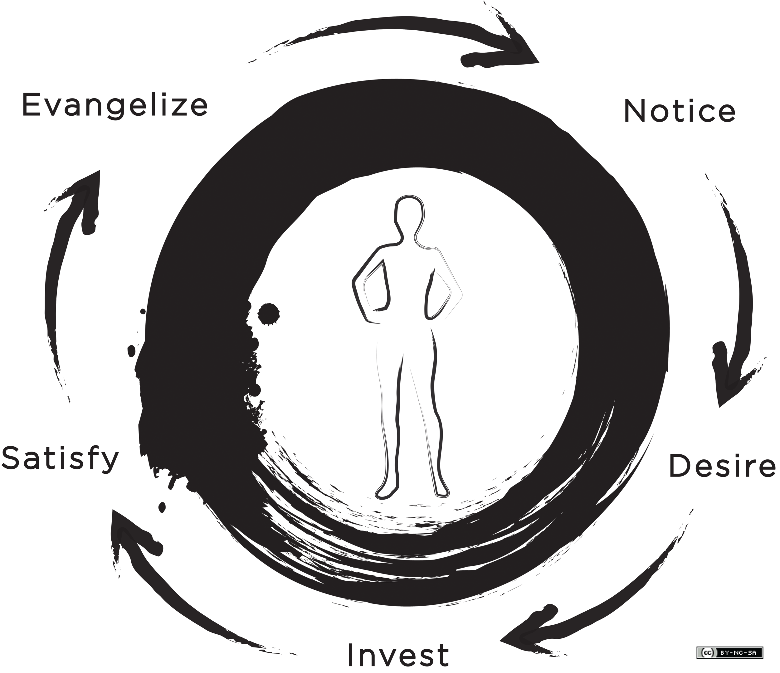 THE HARMONIC CYCLE