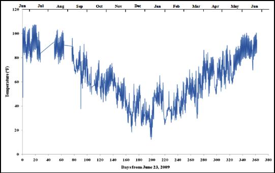 Figure 2. Average Annual Temperature Variation in IAB