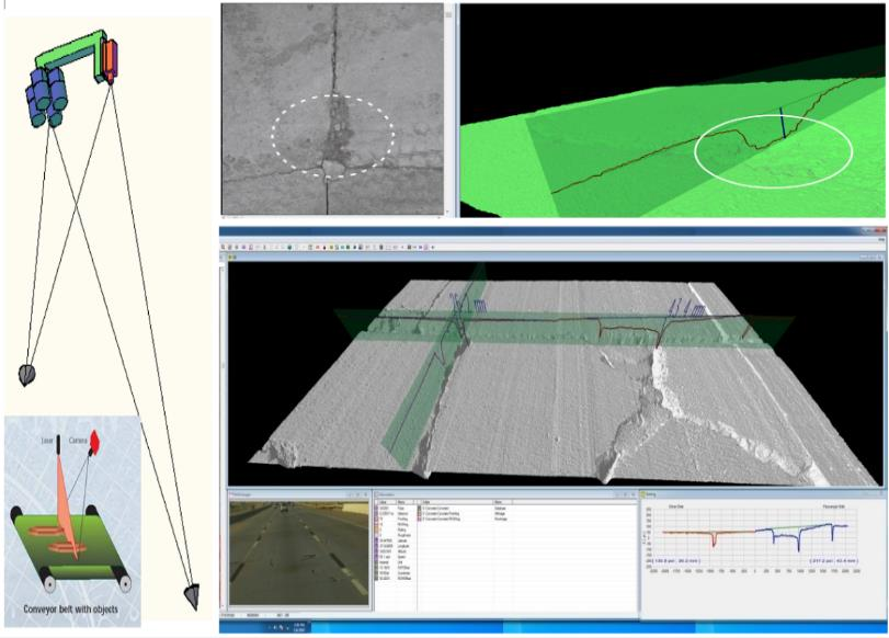Figure 2: Prototyping 3D Sensors and Software Interfaces with 3D Data