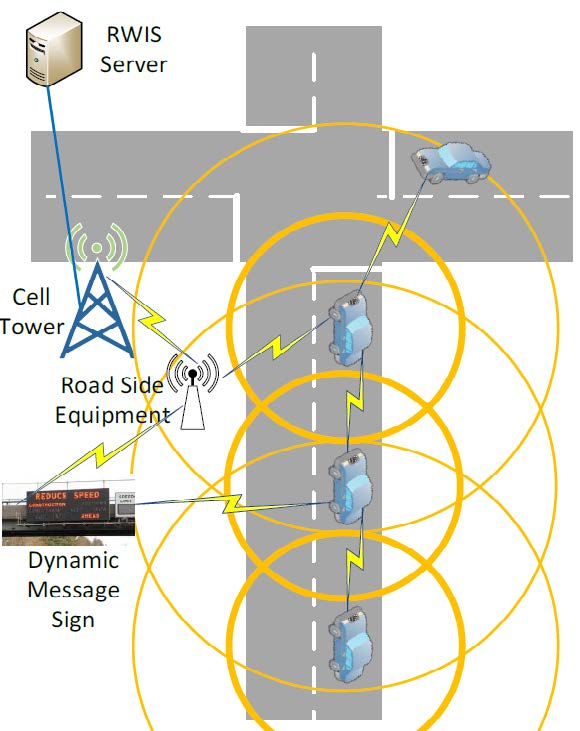 Figure 1 Experimental Dedicated Short Range Communications