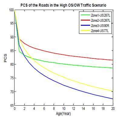 Figure 2 High OS/OW in Different Climate Zones