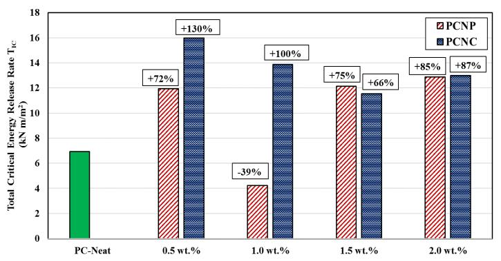 Figure 5: Energy release rate for MWCNTs modified PC in fracture investigation.