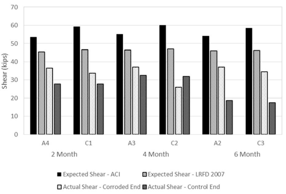 Figure 2 Experimental Shear Capacity Comparison