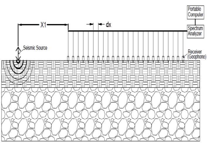 Figure 1 Basic MASW Testing Procedure