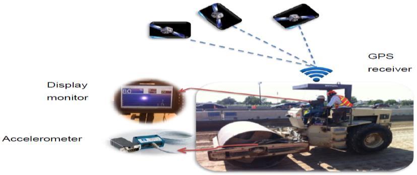 Figure 1: Intelligent Compaction Analyzer