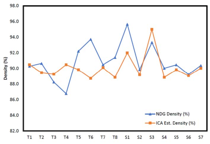 Figure 2: Comparison of NDG and ICA Field Results