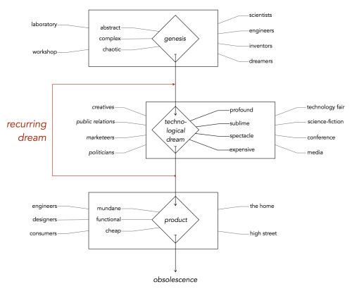 journeyofatechnology