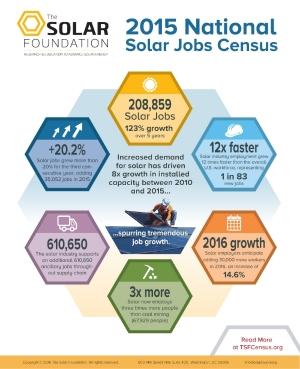 2015SolarJobsCensus-Infographic-FINAL.jpg