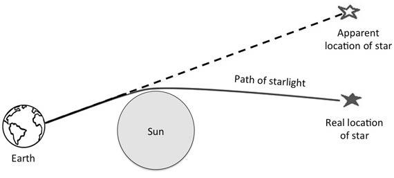 Eddington Eclipse.jpg
