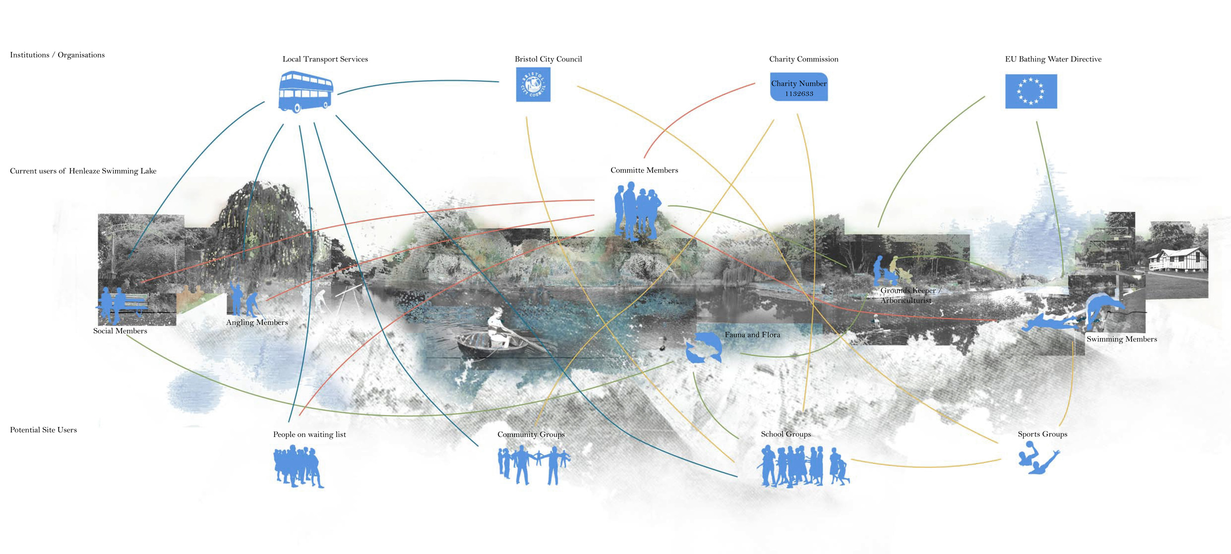 Actor Network Diagram: illustrates the connections between user groups at Henleaze Swimming Lake.