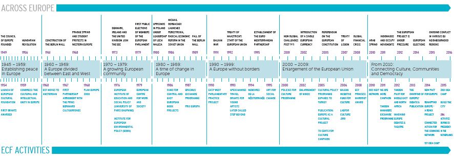 For a visual overview,  download the timeline  'ECF at a glance'.