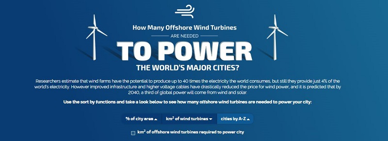 wind turbines to power global cities