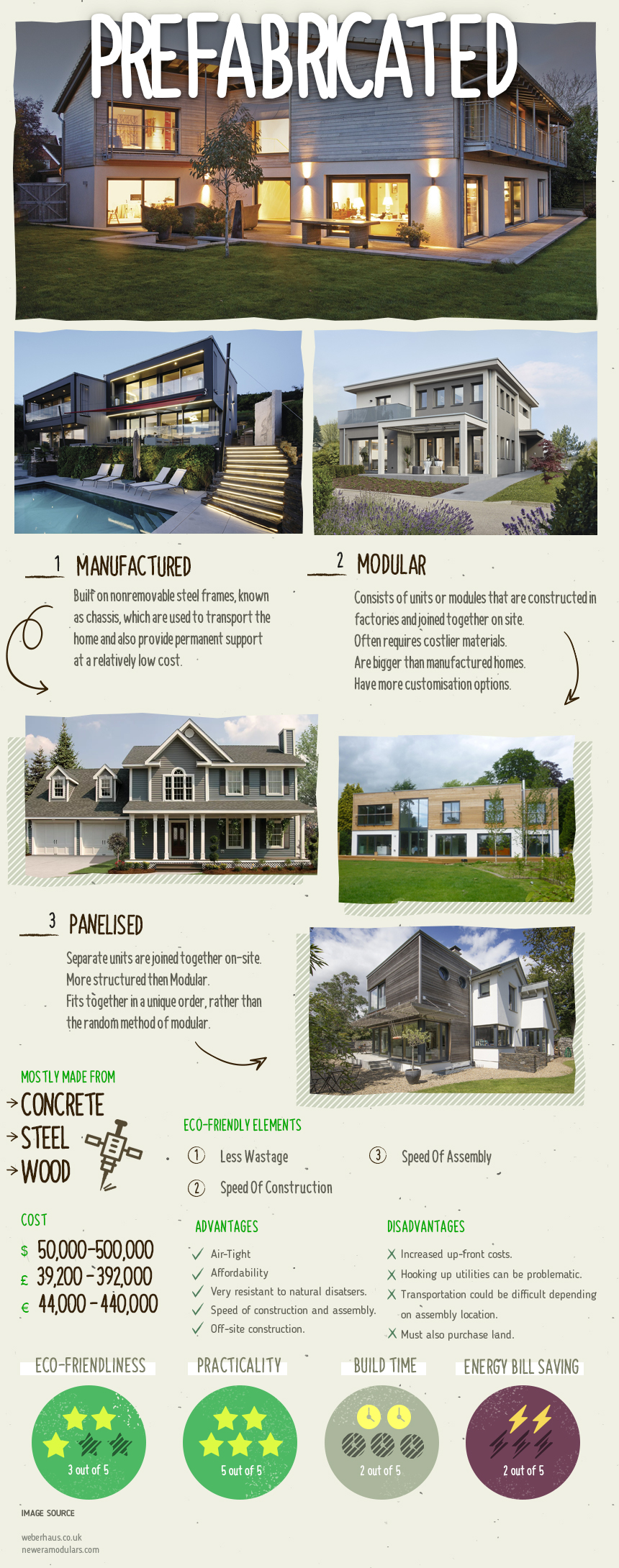 Eco Friendly Housing Design Types