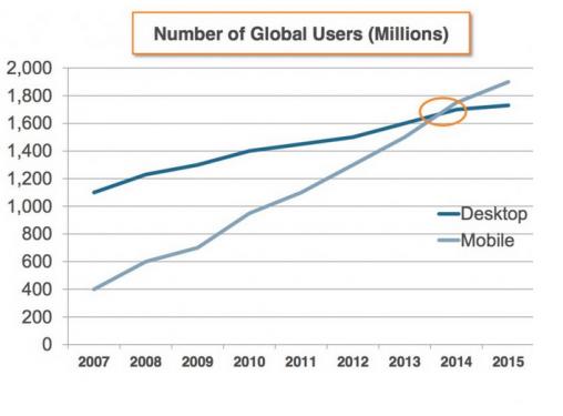 Nombre d'utilisateurs Ordinateur / Mobile