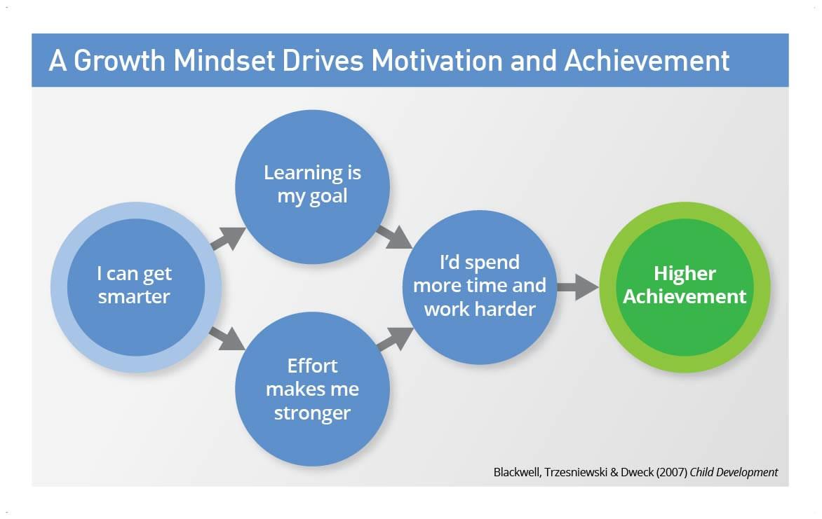 the-growth-mindset-i-can-get-smarter-large.jpg