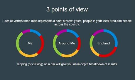 Verto - 3 points of view. A chart showing your own opinon, comparing it to local opinion and the country opinion.