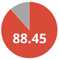 88.45% of students rate the Business Simulation game as either good, very good or excellent