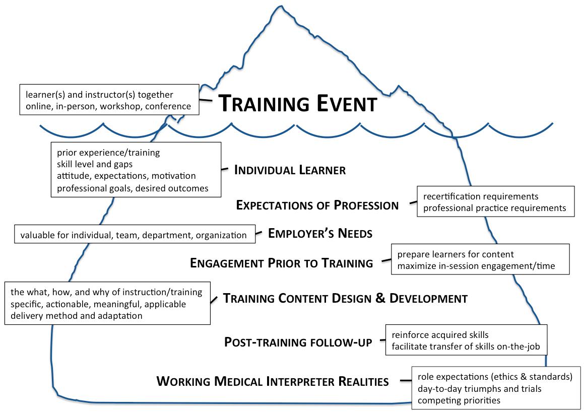 Training Event Iceberg