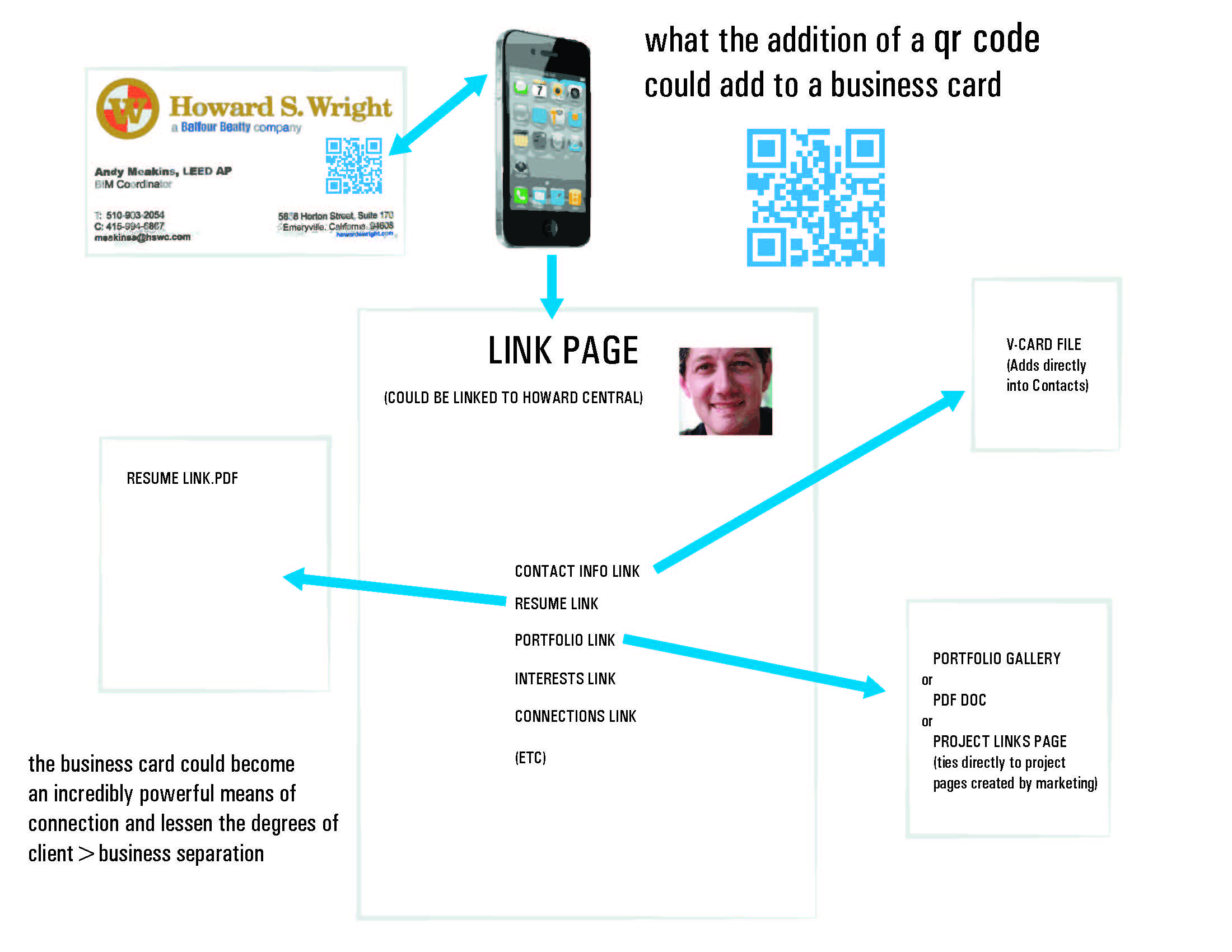 SMART BUSINESS CARDS - QR CODE LINKAGE