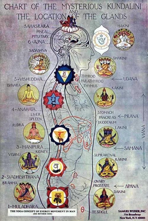 Outstanding benefits of Kundalini Awakening in 2020 27