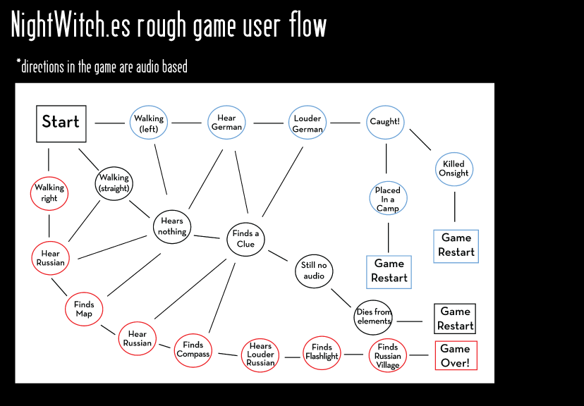 Rough User Flow
