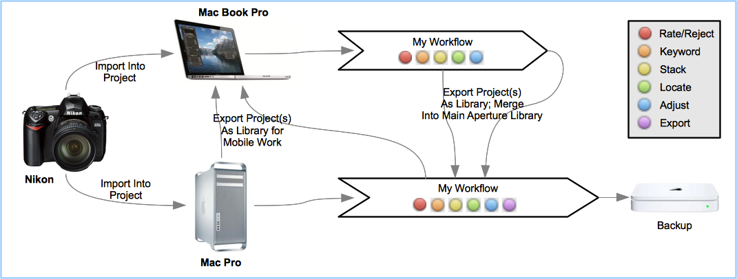 Multi-Mac Workflow, Library Exports, Imports and Merges