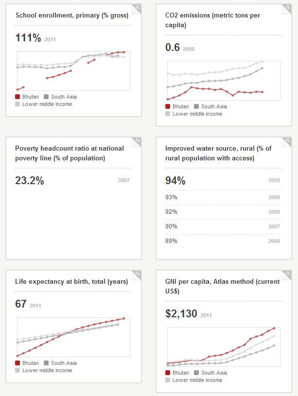World Development Indicators Bhutan.  Source: World Bank